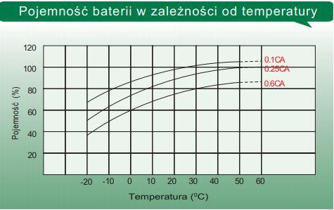 Akumulator 100Ah12V LTL12-100 Zależność pojemności do temperatury