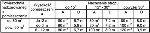Ukształtowanie oraz wysokość pomieszczenia OSD23