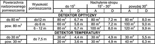 osd63W powierzchnia dozorowania i odstępu