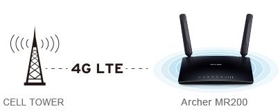 Archer MR-200 - obsługa sieci LTE 4G.