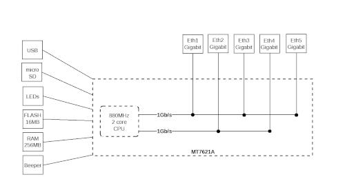 Schemat blokowy z wyłączonym przełącznikiem