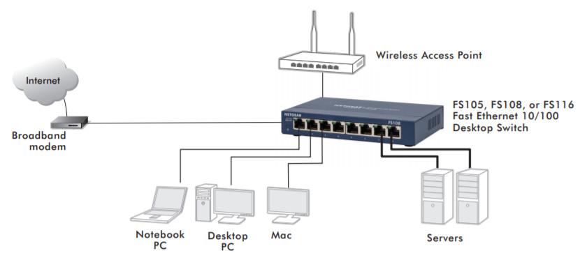 Netgear FS116GE zastosowanie