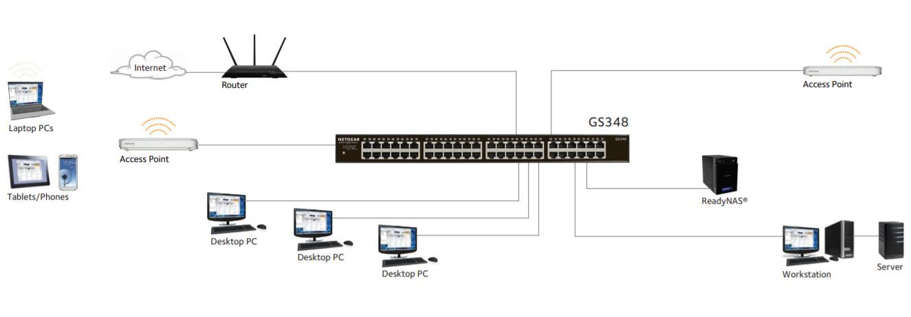 Zastosowanie serii Netgear G300
