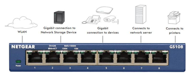 Zastosowanie Netgear GS108 i GS105