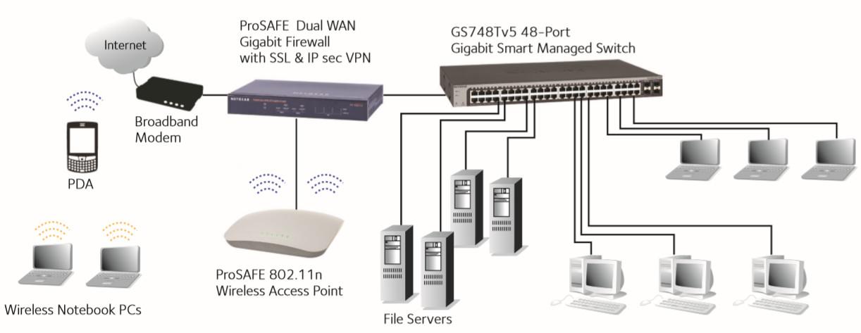 GS700T schemat sieci