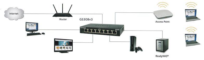 Zastosowanie GS308-300PES