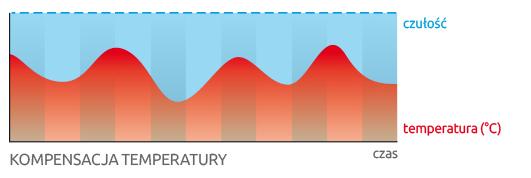 OPAL Pro / OPAL Pro GY - Odporność na niekorzystne warunki atmosferyczne.