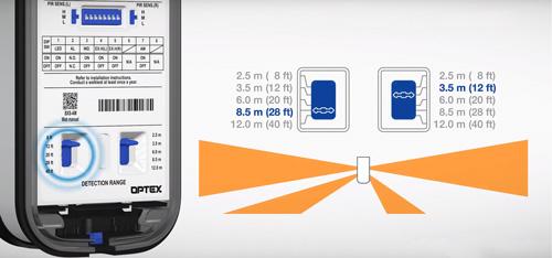 BXS-AM - Niezależna regulacja zasięgu detekcji i czułości.