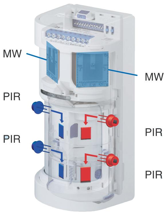 Technologia 4PIR + 2MW.