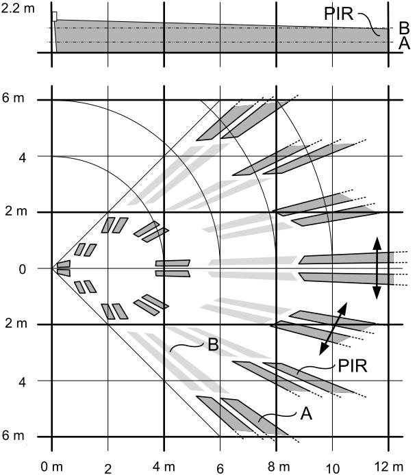 Zakres działania czujki PDM-I12.