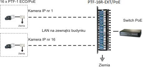 PTF-16R/PoE - Przykład zastosowania.