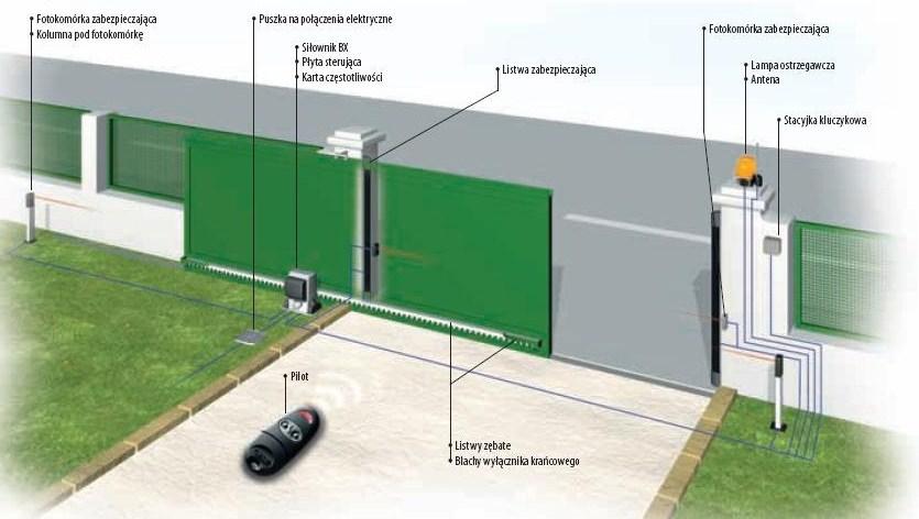Przykładowa instalacja na bramie przesuwnej.