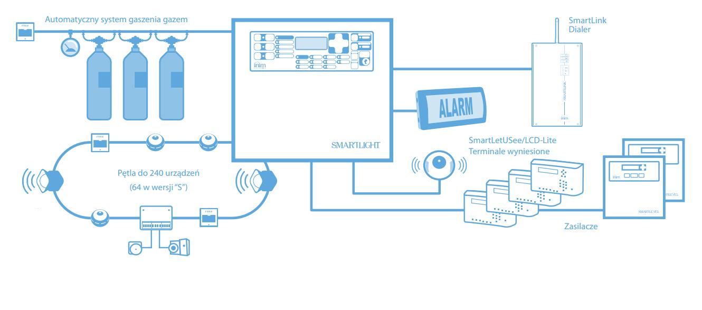 Przykładowa instalacja systemu przeciwpożarowego z wykorzystaniem SMARTLETUSee/LCD.