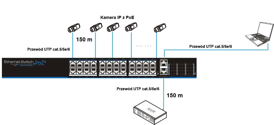 Przykładowe zastosowanie switcha SW224E-POE.
