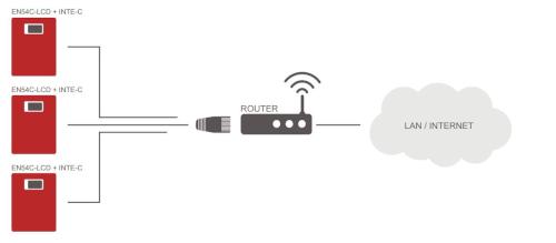 Schemat - komunikacja w sieci ETHERNET