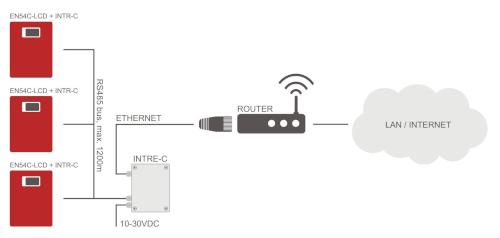 Schemat - komunikacja w sieci RS485-ETHERNET