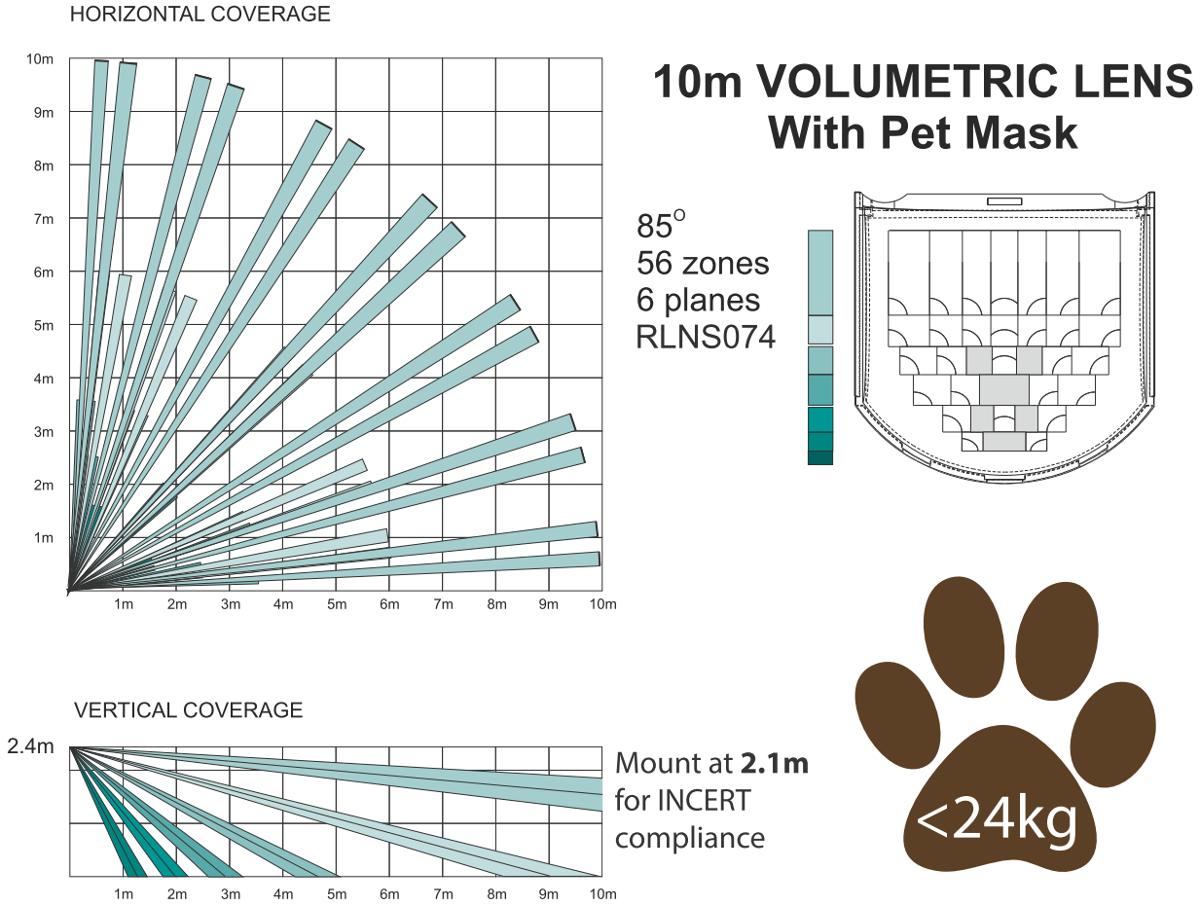 KX10DP - Zasięg detekcji czujki ruchu odpornej na zwierzęta.