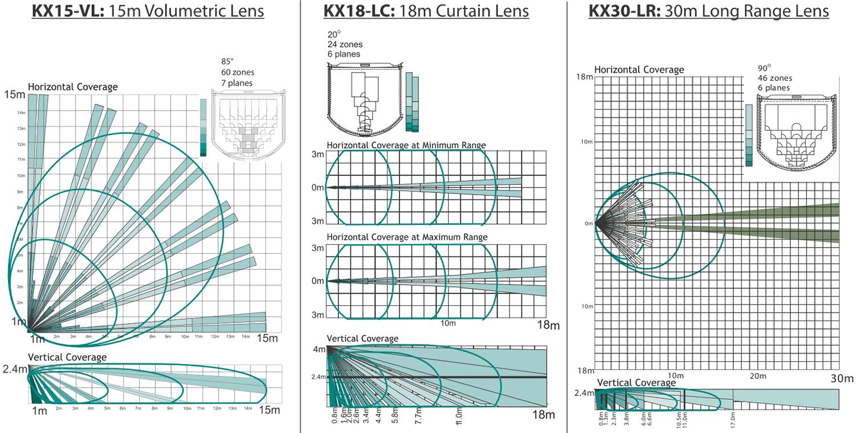 KX15DTAM - Schematy zasięgu działania czujki z soczewką wolumetryczną, kurtynową i dalekiego zasięgu.