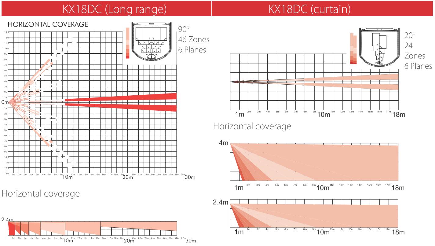 KX18DC - Zasięg detekcji czujki przy zastosowaniu soczewki dalekiego zasięgu i kurtynowej.