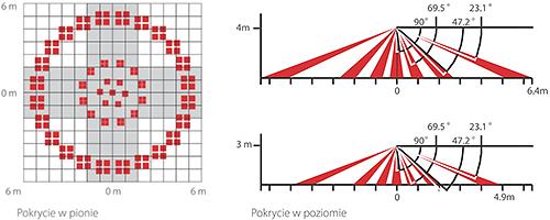 OCTOPUSDQ - Zasięg detekcji ruchu czujki ruchu.