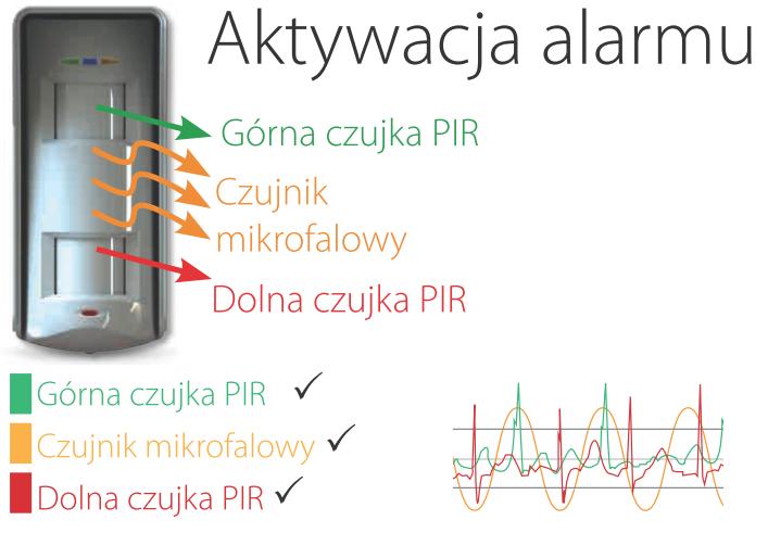 Detekcja 2x PiR i MW w XDH10TT-AM.