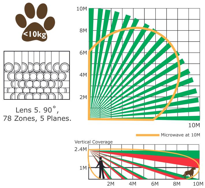XDH10TT-AM - Zasięg detekcji czujki ruchu odpornej na zwierzęta.