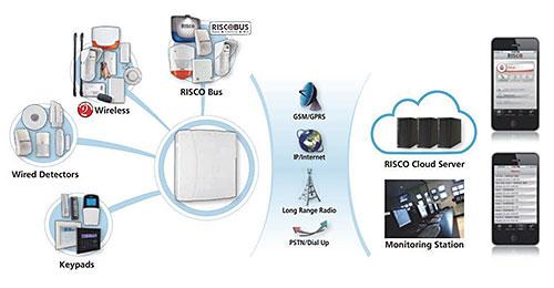 Schemat systemu RISCO LightSYS 2