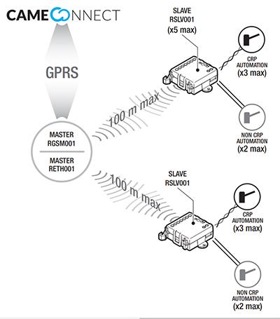 Schemat działania RSLV001