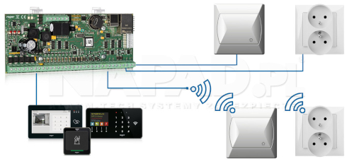 Schemat użycia kontrolera MC16-BAC