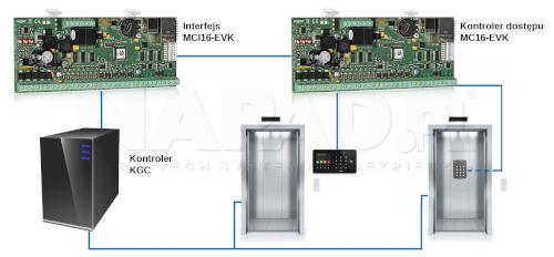 Schemat podłączenia kontrolera MC16