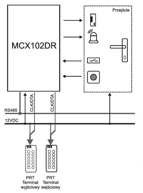 MCX102DR-BRD - Przykład wykorzystania ekspandera przejść.