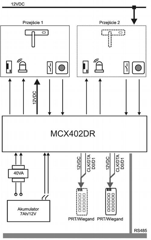 MCX402DR-BRD - Przykład wykorzystania ekspandera przejść.