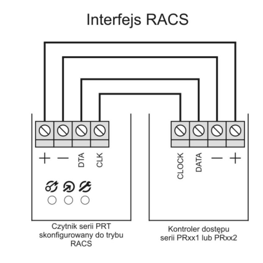 Format RACS