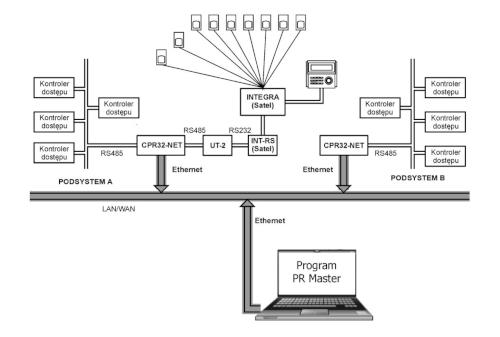 Schemat ogólny integracji RACS z INTEGRĄ