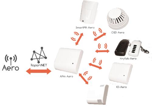 Przykładowy schemat łączenia systemu Aero