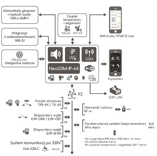 Schemat podłączeń urządzeń do centrali NeoGSM-IP-64-PS / NeoGSM-IP-64-PS-D12M.