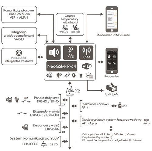 Schemat podłączeń urządzeń do centrali NEOGSM-IP-64.