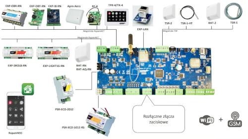 Urządzenia współpracujące z NeoGSM-IP-64