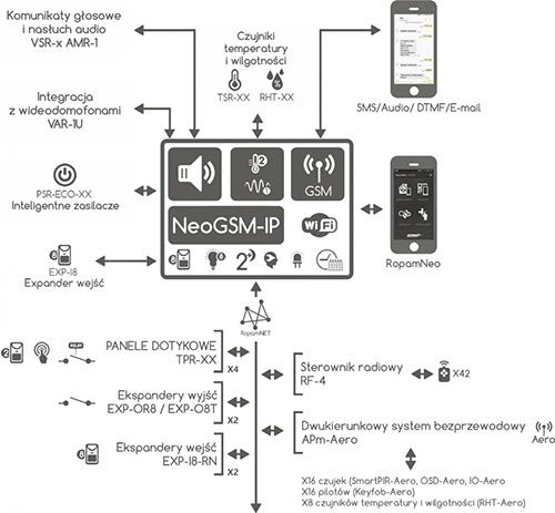 Schemat podłączeń urządzeń do centrali NEOGSM-IP.