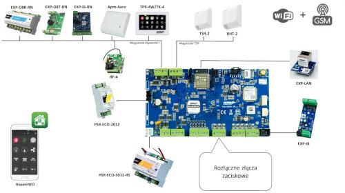 Urządzenia współpracujące z NeoGSM-IP