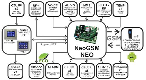 Schemat podłączeń urządzeń do centrali NEOGSM.