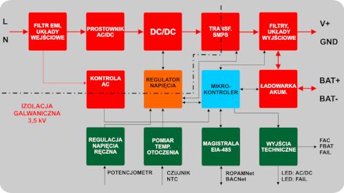 Schemat blokowy zasilacza.