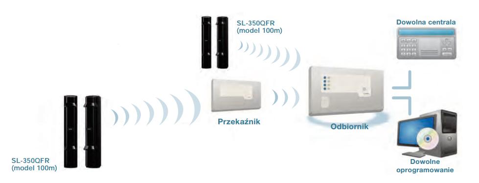 Komunikacja bezprzewodowa - bariera podczerwieni SL-350QFR