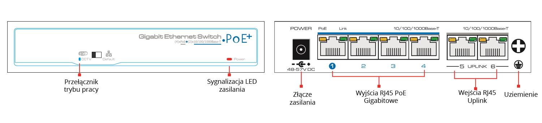 PX-SW4G-TP60-U2G - Opis przedniego tylnego i bocznego panelu switcha.