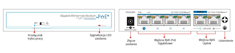 PX-SW4G-TPD60-U1G - Opis przedniego tylnego i bocznego panelu switcha.