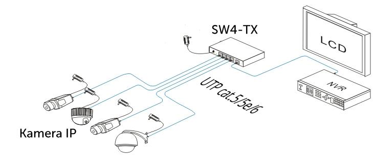 SW4-TX - Przykładowe zastosowanie switcha.
