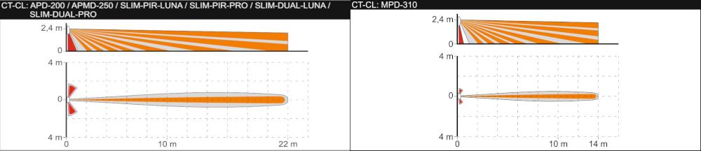 Zasięg działania po zastosowaniu pokrywy CT-CL.
