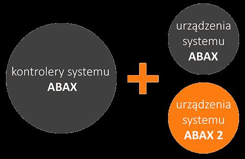 Współpraca systemu ABAX i ABAX 2.