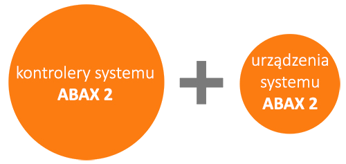 System ABAX 2