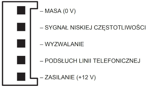 Rozkład sygnałów na złączach syntezera mowy SM-2.